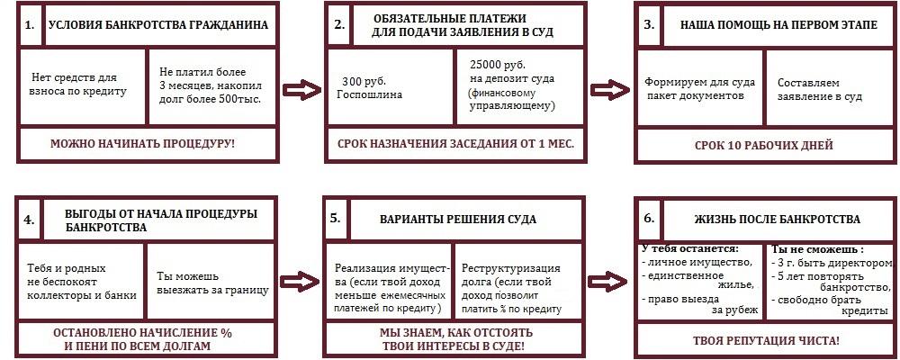 Схема действий при банкротстве